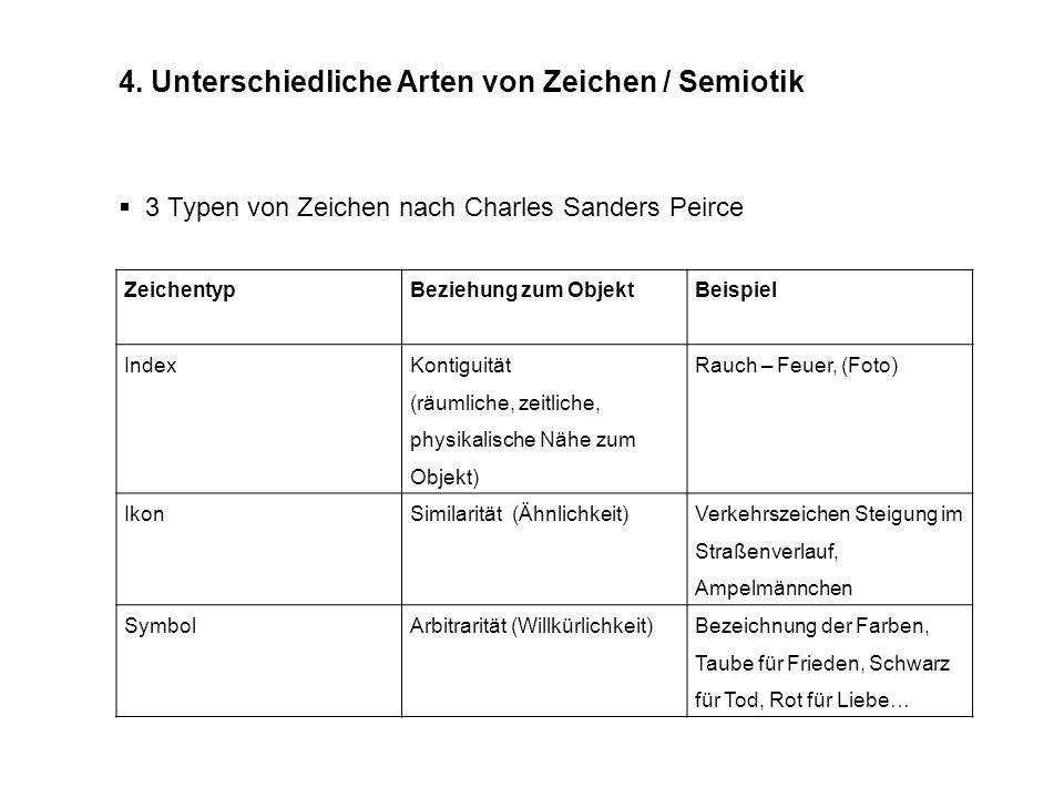 4. Unterschiedliche Arten von Zeichen / Semiotik 3 Typen von Zeichen nach Charles Sanders Peirce Zeichentyp Beziehung zum Objekt Beispiel Index Kontig
