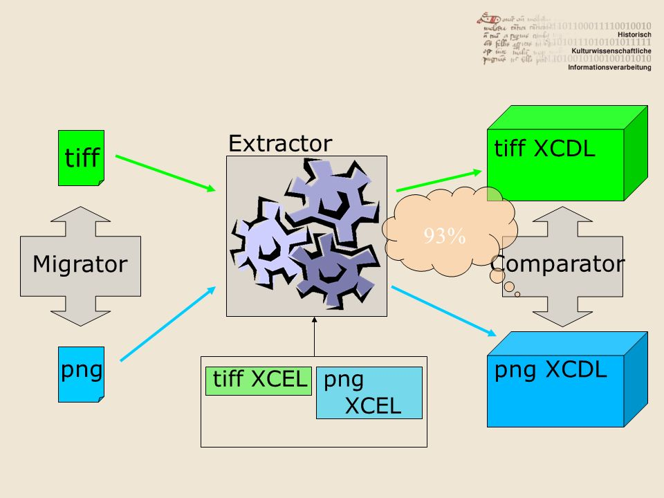 Migrator tiff png Extractor tiff XCELpng XCEL Comparator png XCDL tiff XCDL 93%