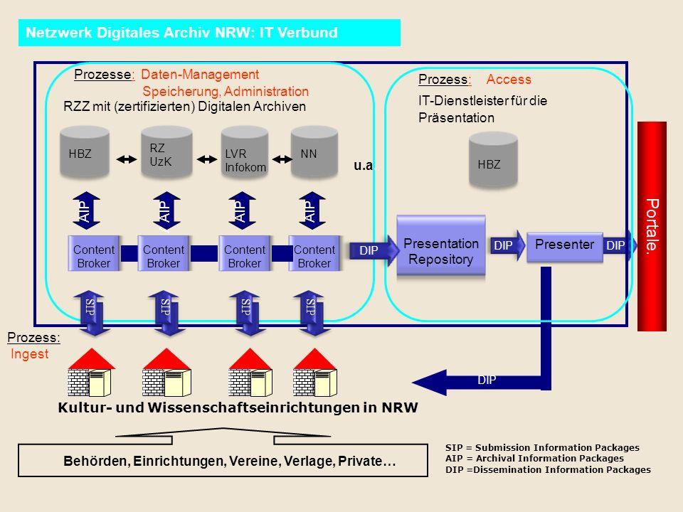 Content Broker Netzwerk Digitales Archiv NRW: IT Verbund Presenter Presentation Repository SIP RZZ mit (zertifizierten) Digitalen Archiven RZ UzK LVR