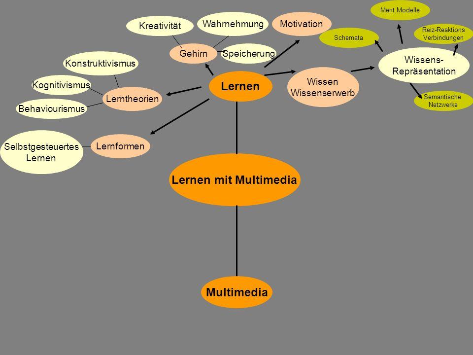 Wissen Wissenserwerb Lernen mit Multimedia Multimedia Lernen Gehirn Lerntheorien Behaviourismus Konstruktivismus Kognitivismus Lernformen Selbstgesteu