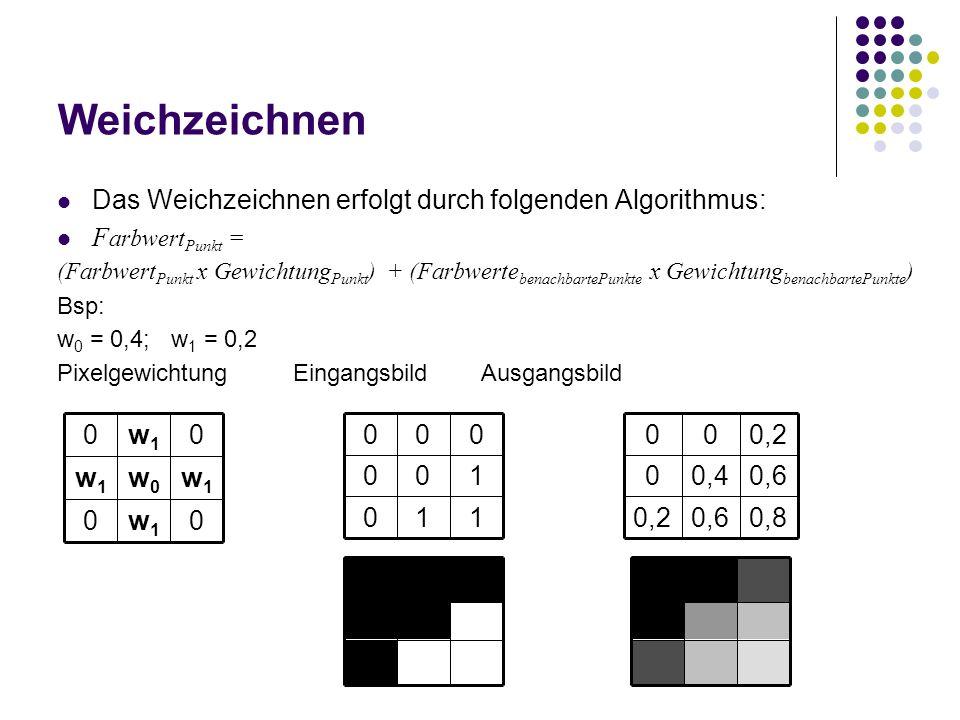 Weichzeichnen Das Weichzeichnen erfolgt durch folgenden Algorithmus: F arbwert Punkt = (Farbwert Punkt x Gewichtung Punkt ) + (Farbwerte benachbartePunkte x Gewichtung benachbartePunkte ) Bsp: w 0 = 0,4; w 1 = 0,2 PixelgewichtungEingangsbildAusgangsbild 0,80,60,2 0,60,40 0,200 110 100 000 0w1w1 0 w1w1 w0w0 w1w1 0w1w1 0
