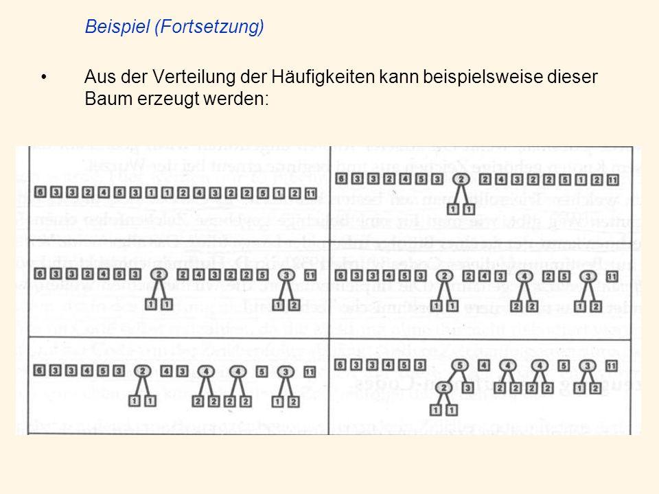 Beispiel (Fortsetzung) Aus der Verteilung der Häufigkeiten kann beispielsweise dieser Baum erzeugt werden:
