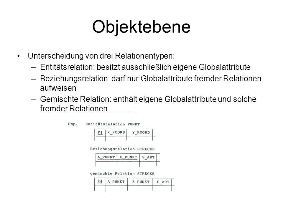 Objektebene Unterscheidung von drei Relationentypen: –Entitätsrelation: besitzt ausschließlich eigene Globalattribute –Beziehungsrelation: darf nur Gl