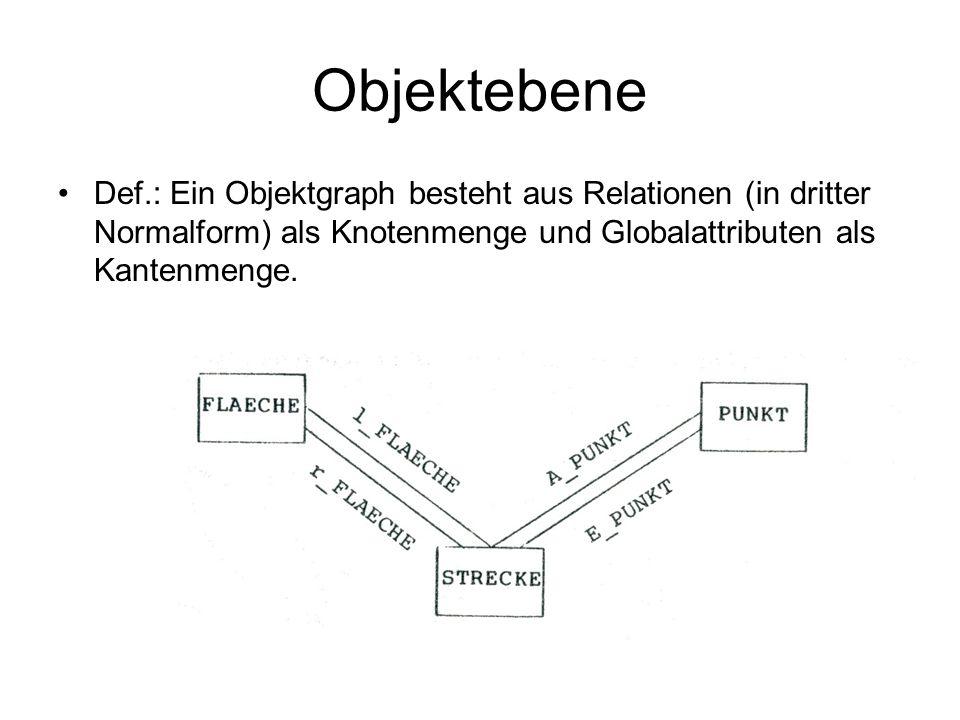 Objektebene Def.: Ein Objektgraph besteht aus Relationen (in dritter Normalform) als Knotenmenge und Globalattributen als Kantenmenge.
