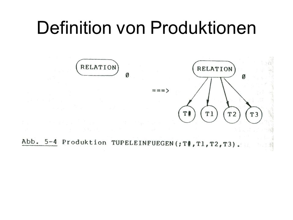 Definition von Produktionen