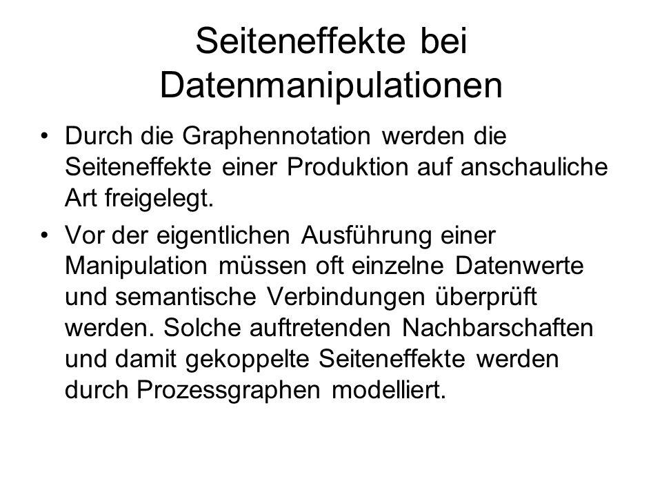 Seiteneffekte bei Datenmanipulationen Durch die Graphennotation werden die Seiteneffekte einer Produktion auf anschauliche Art freigelegt. Vor der eig