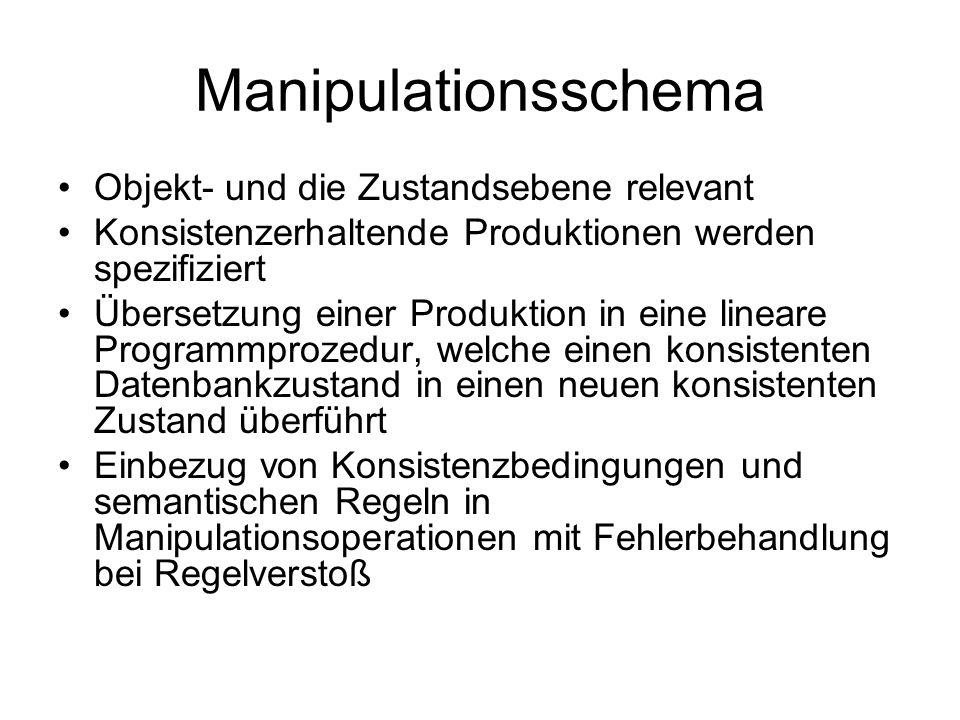 Manipulationsschema Objekt- und die Zustandsebene relevant Konsistenzerhaltende Produktionen werden spezifiziert Übersetzung einer Produktion in eine