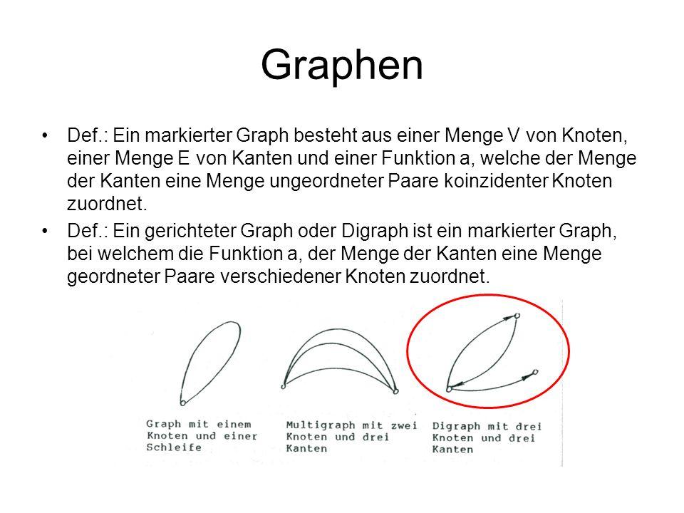 Graphen Def.: Ein markierter Graph besteht aus einer Menge V von Knoten, einer Menge E von Kanten und einer Funktion a, welche der Menge der Kanten ei