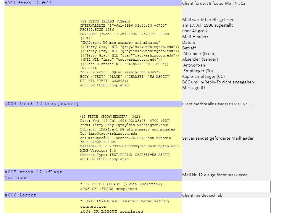 a003 fetch 12 full Client fordert Infos zu Mail Nr. 12 *12 FETCH (FLAGS (\Seen) INTERNALDATE