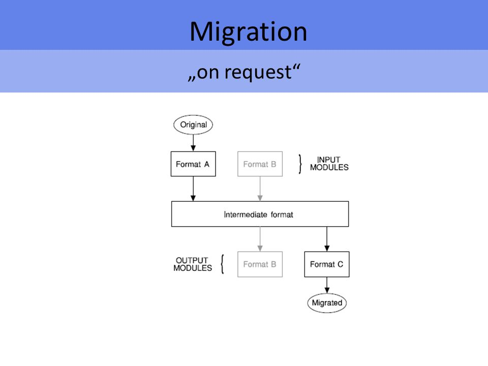 on request Migration