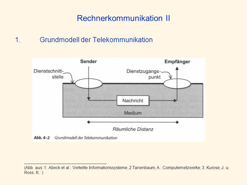 Rechnerkommunikation II 1.Grundmodell der Telekommunikation ____________________________________ (Abb. aus: 1. Abeck et al.: Verteilte Informationssys