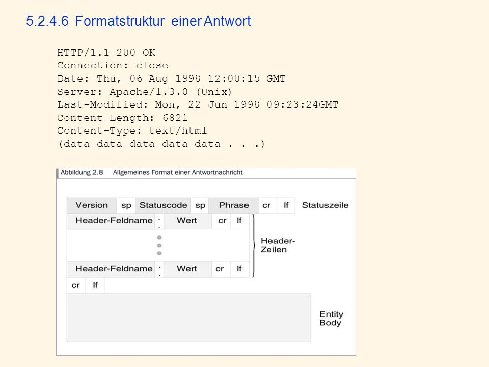 5.2.4.6 Formatstruktur einer Antwort HTTP/1.1 200 OK Connection: close Date: Thu, 06 Aug 1998 12:00:15 GMT Server: Apache/1.3.0 (Unix) Last-Modified: