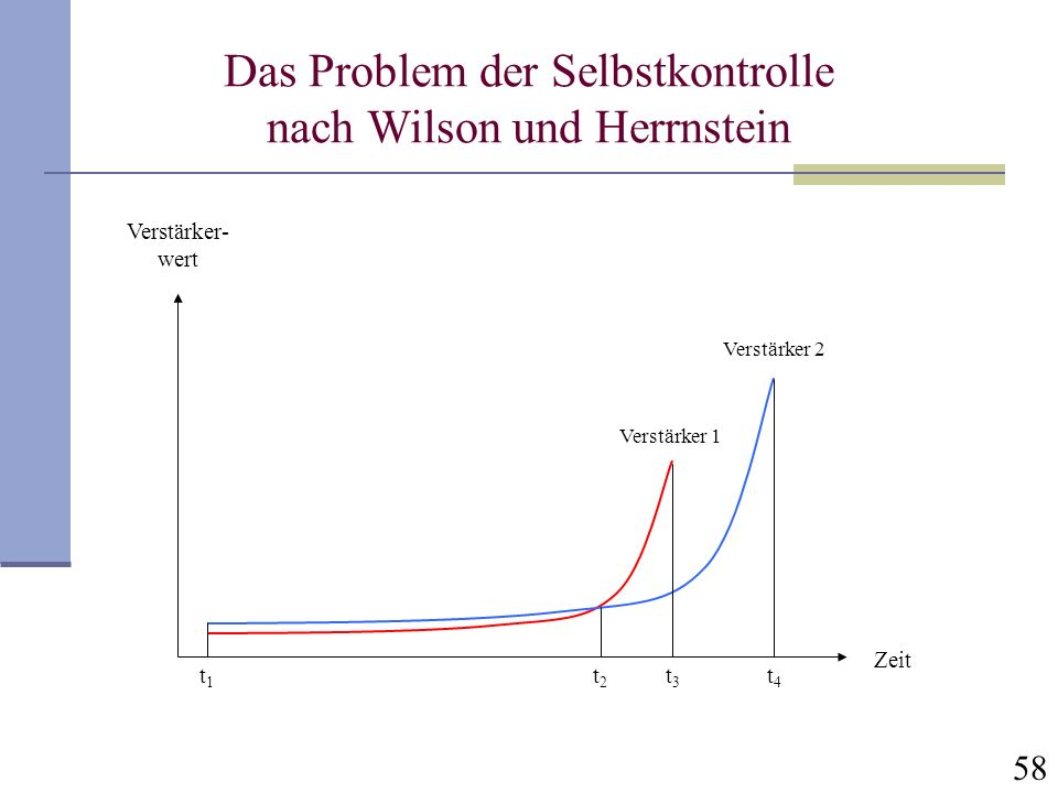 58 Verstärker- wert Zeit t1t1 t2t2 t3t3 t4t4 Verstärker 2 Verstärker 1 Das Problem der Selbstkontrolle nach Wilson und Herrnstein
