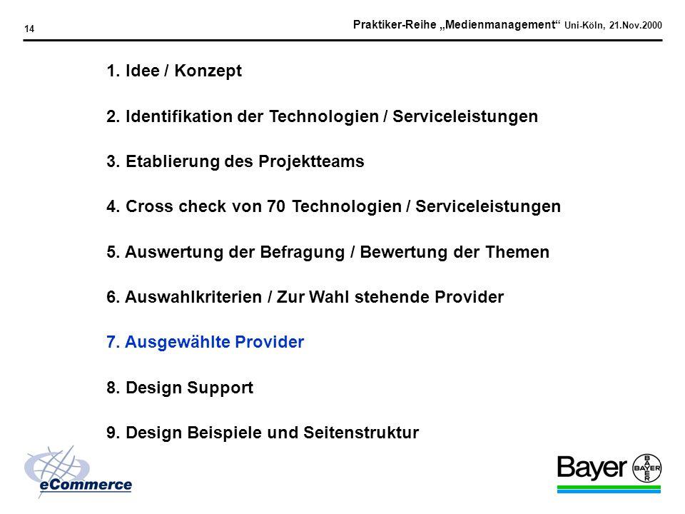 Praktiker-Reihe Medienmanagement Uni-Köln, 21.Nov.2000 13 Auswahlkriterien Firmenorganisation Freie Ressourcen für Bayer Internationalen Support Koste