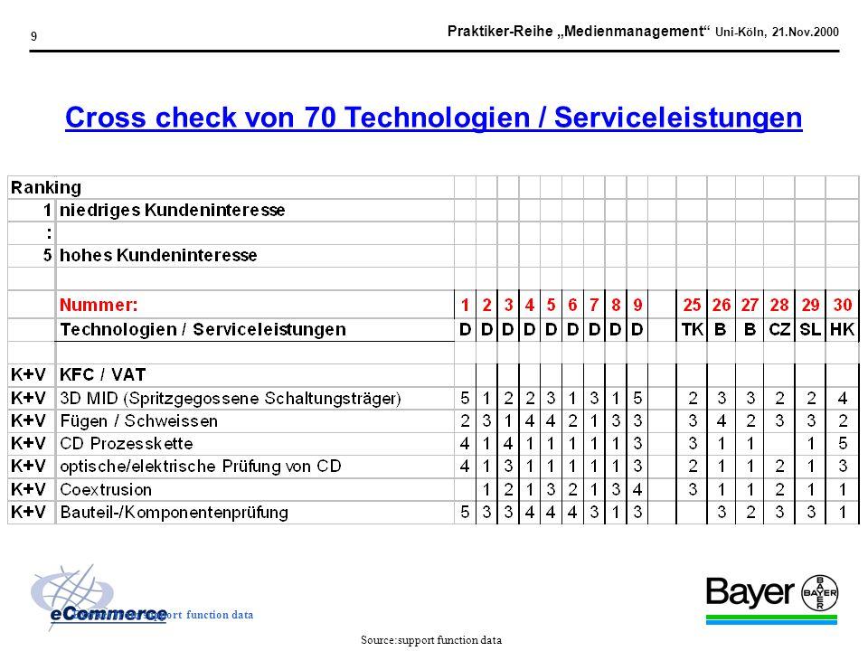 Praktiker-Reihe Medienmanagement Uni-Köln, 21.Nov.2000 9 Cross check von 70 Technologien / Serviceleistungen Source:support function data Extract from support function data