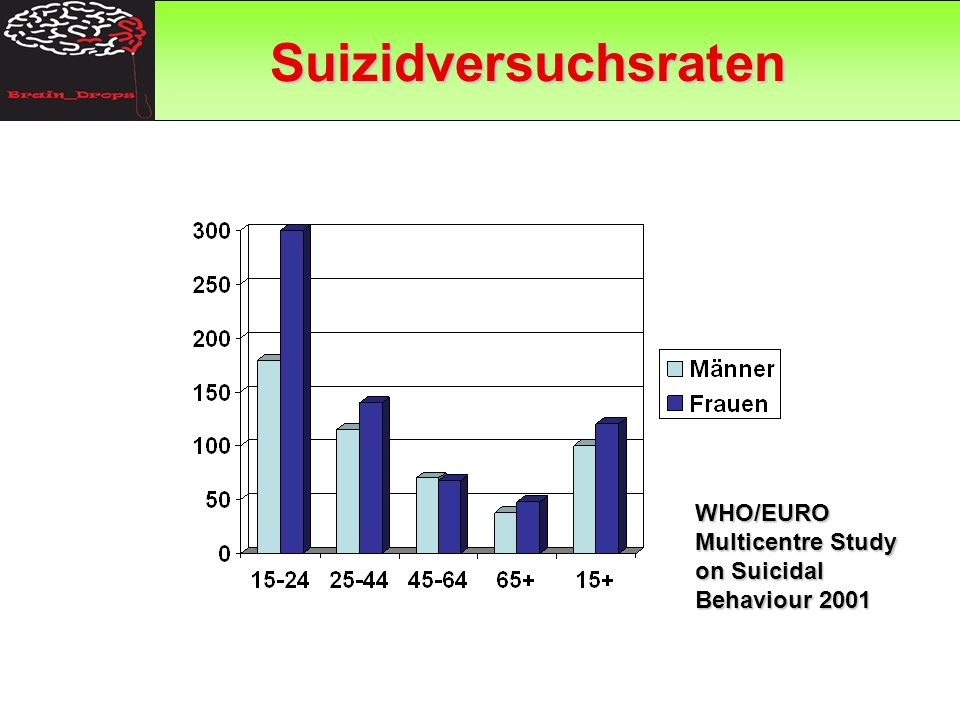 GAP Suizidversuchsraten WHO/EURO Multicentre Study on Suicidal Behaviour 2001