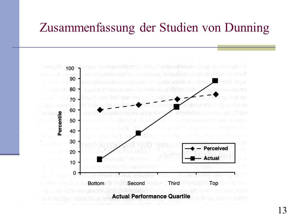 13 Zusammenfassung der Studien von Dunning