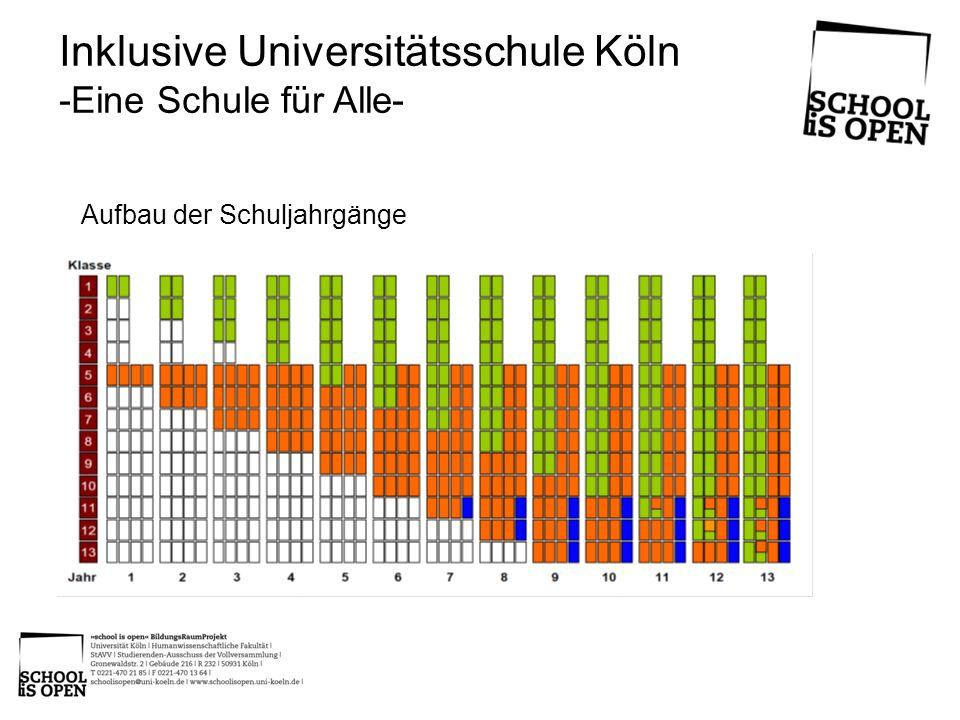 Inklusive Universitätsschule Köln -Eine Schule für Alle- Aufbau der Schuljahrgänge