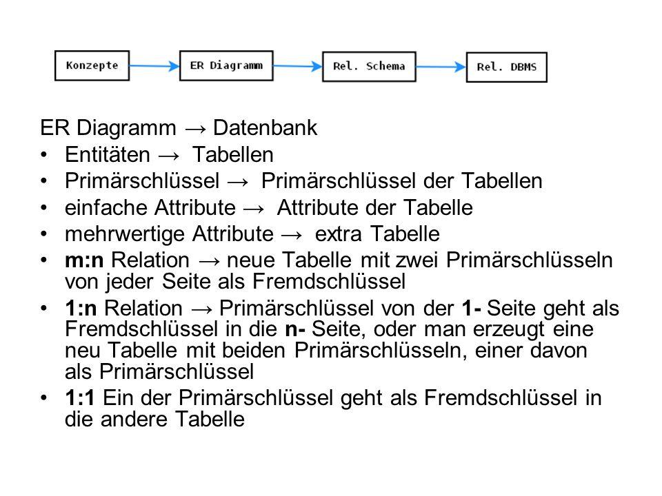 ER Diagramm Datenbank Entitäten Tabellen Primärschlüssel Primärschlüssel der Tabellen einfache Attribute Attribute der Tabelle mehrwertige Attribute e