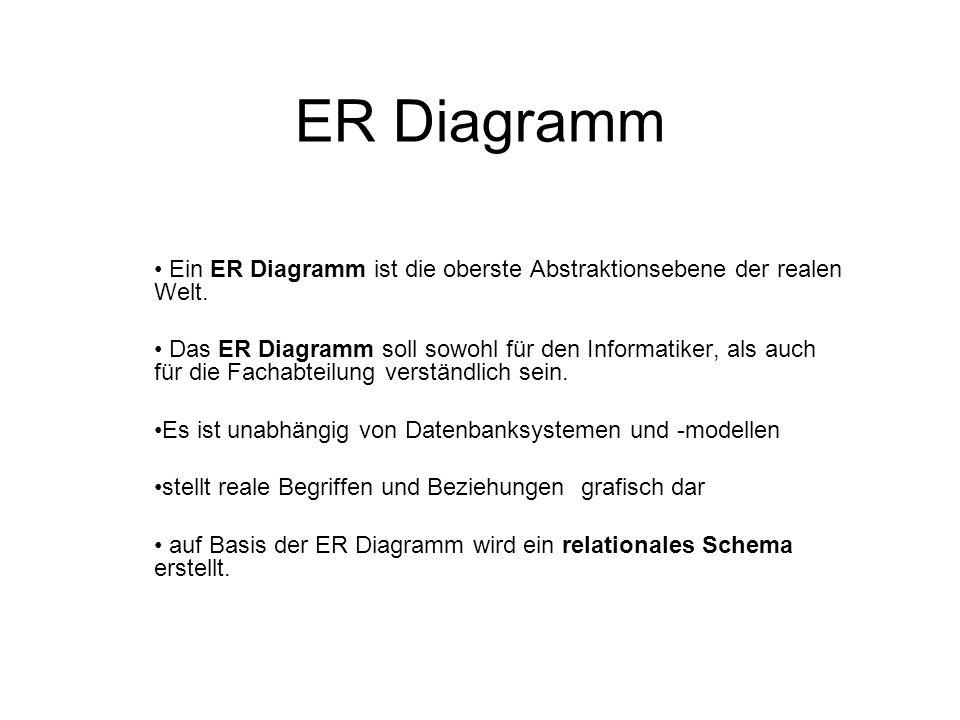 ER Diagramm Ein ER Diagramm ist die oberste Abstraktionsebene der realen Welt. Das ER Diagramm soll sowohl für den Informatiker, als auch für die Fach