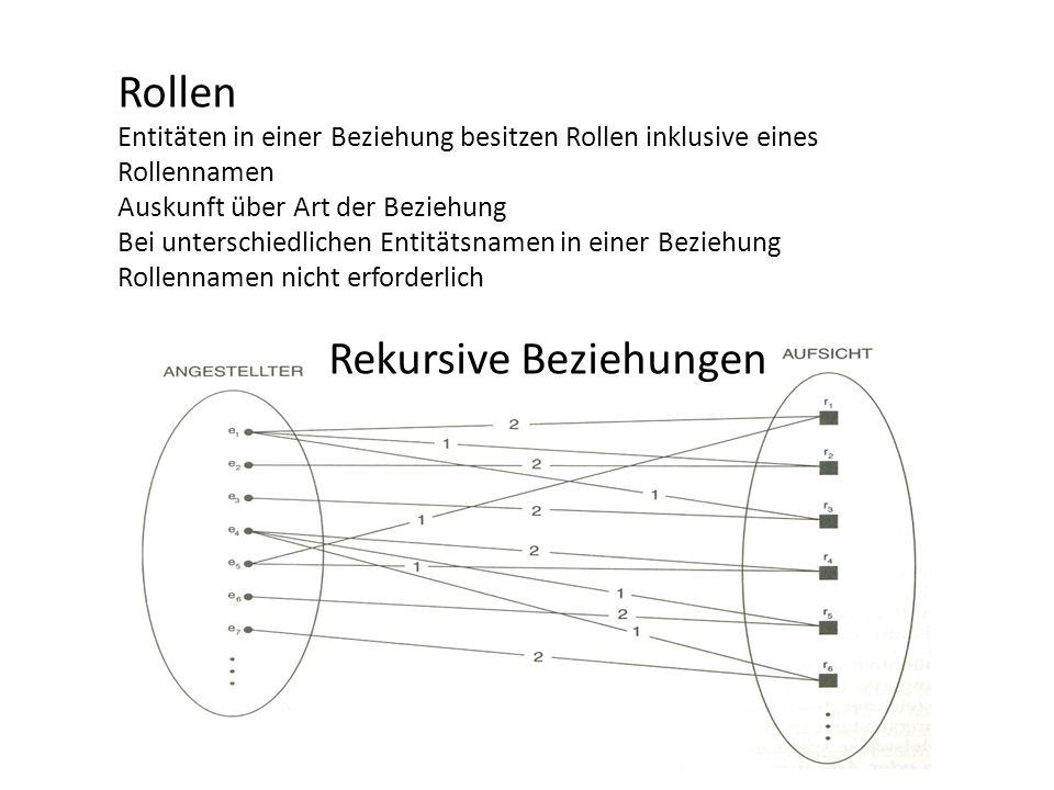 Rollen Entitäten in einer Beziehung besitzen Rollen inklusive eines Rollennamen Auskunft über Art der Beziehung Bei unterschiedlichen Entitätsnamen in