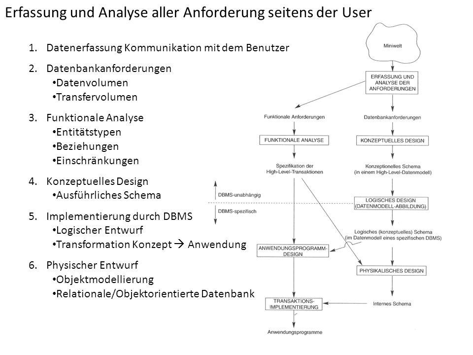 Erfassung und Analyse aller Anforderung seitens der User 1.Datenerfassung Kommunikation mit dem Benutzer 2.Datenbankanforderungen Datenvolumen Transfe
