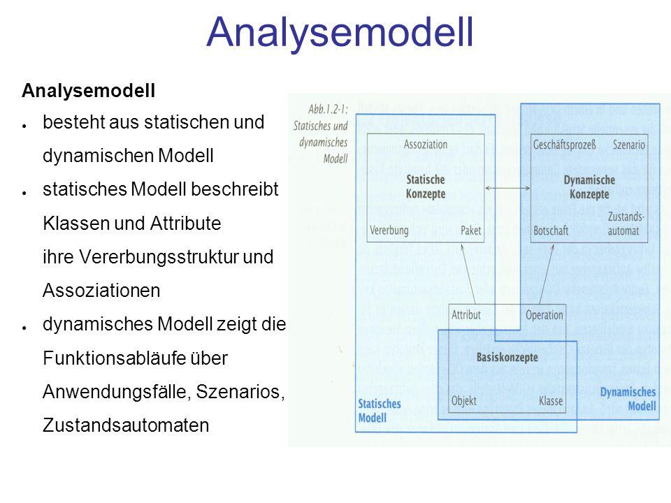 Analysemodell: Grundsätzliches Es gibt keine richtigen und falschen Modelle, nur für ein bestimmtes Ziel besser oder weniger gut geeignete Gute Modelle sind immer einfache Modelle Verständliches Modell = hoher Aufwand Gute Modelle basieren auf dem Wissen von Fachexperten Teamarbeit 100% Syndrom vermeiden Keine Entwurfs- /Implementierungskriterien in Analyse einbringen