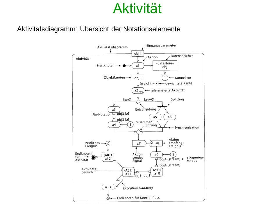 Aktivität Aktivitätsdiagramm: Übersicht der Notationselemente