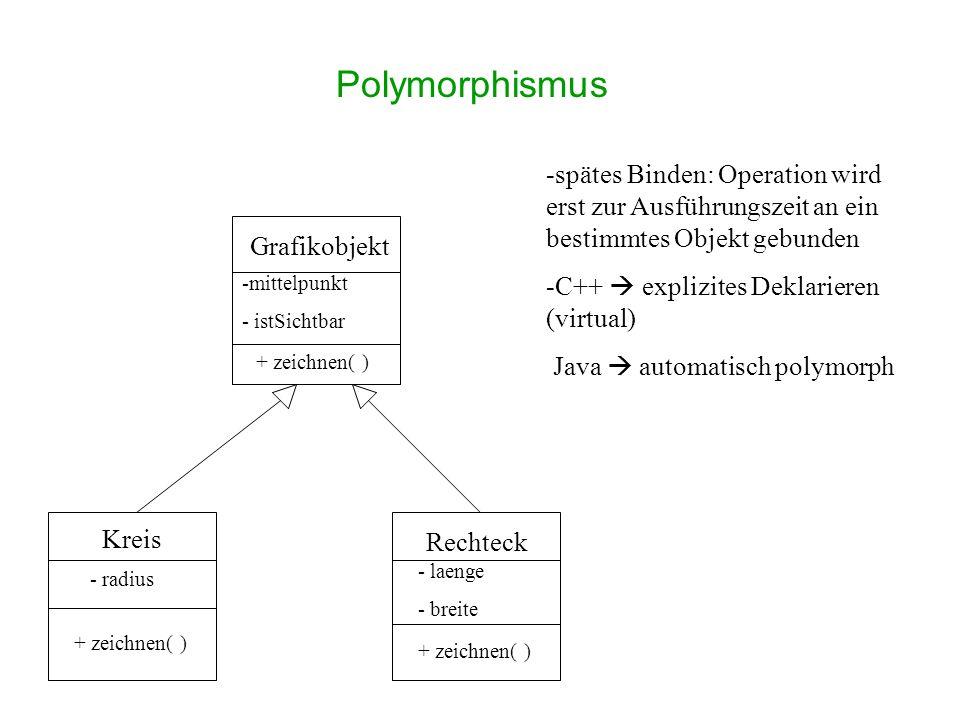 Grafikobjekt -mittelpunkt - istSichtbar + zeichnen( ) Kreis Rechteck - radius + zeichnen( ) - laenge - breite + zeichnen( ) Polymorphismus -spätes Binden: Operation wird erst zur Ausführungszeit an ein bestimmtes Objekt gebunden -C++ explizites Deklarieren (virtual) Java automatisch polymorph