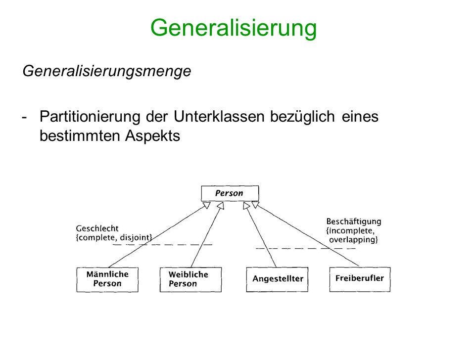 Generalisierung Generalisierungsmenge -Partitionierung der Unterklassen bezüglich eines bestimmten Aspekts