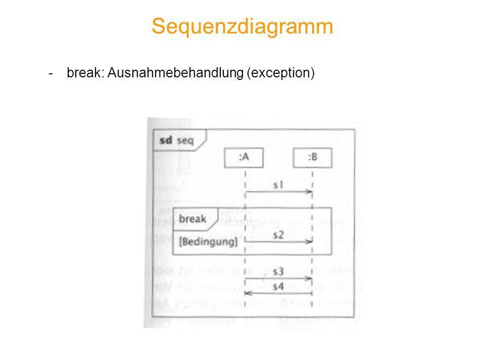 Sequenzdiagramm -break: Ausnahmebehandlung (exception)