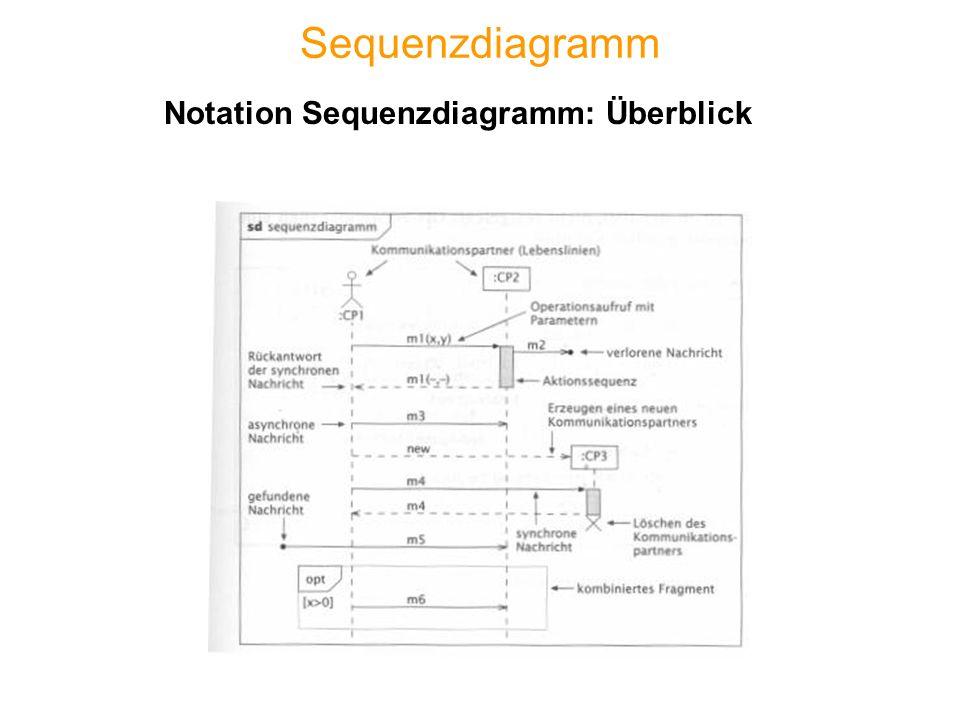 Sequenzdiagramm Notation Sequenzdiagramm: Überblick