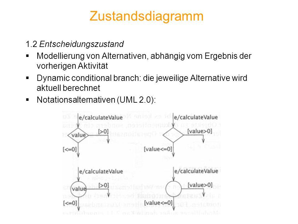 Zustandsdiagramm 1.2 Entscheidungszustand Modellierung von Alternativen, abhängig vom Ergebnis der vorherigen Aktivität Dynamic conditional branch: die jeweilige Alternative wird aktuell berechnet Notationsalternativen (UML 2.0):