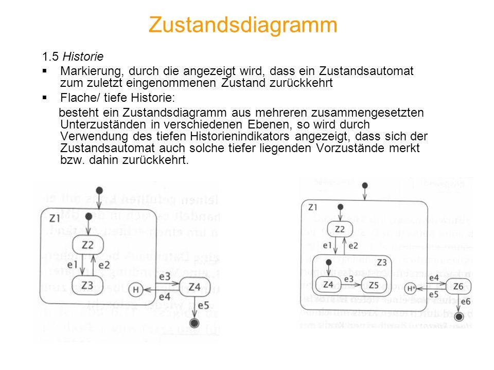 Zustandsdiagramm 1.5 Historie Markierung, durch die angezeigt wird, dass ein Zustandsautomat zum zuletzt eingenommenen Zustand zurückkehrt Flache/ tie
