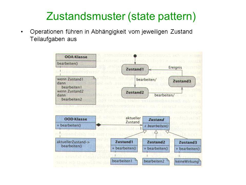Zustandsmuster (state pattern) Operationen führen in Abhängigkeit vom jeweiligen Zustand Teilaufgaben aus