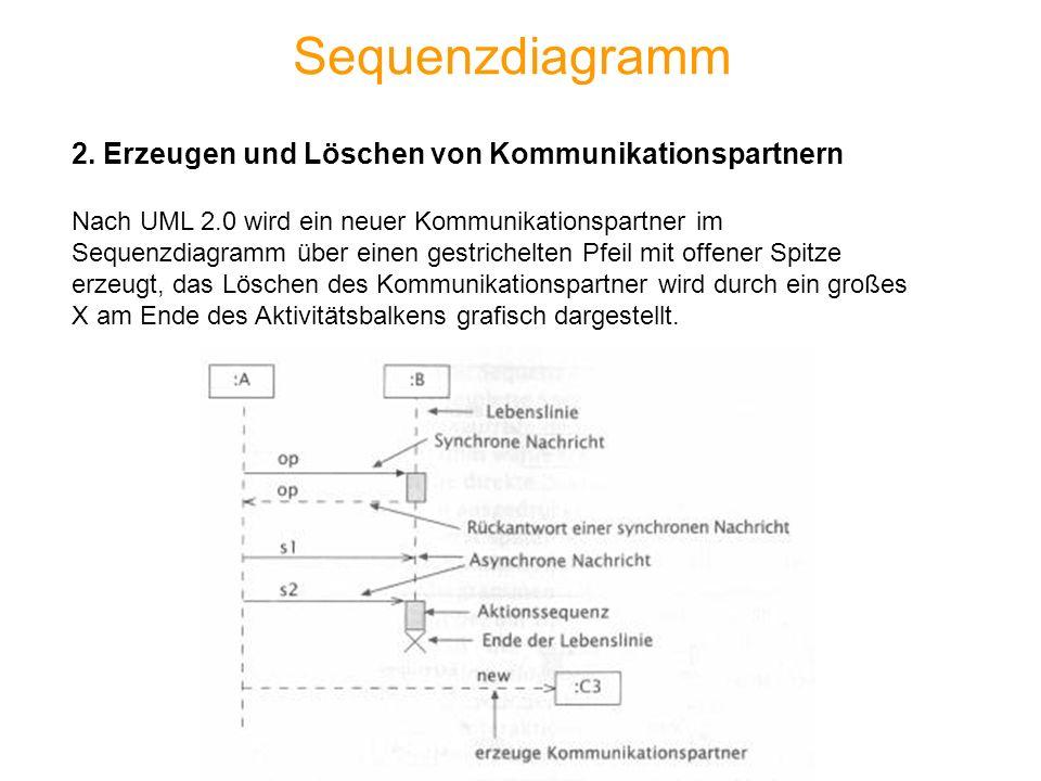 Sequenzdiagramm 2. Erzeugen und Löschen von Kommunikationspartnern Nach UML 2.0 wird ein neuer Kommunikationspartner im Sequenzdiagramm über einen ges