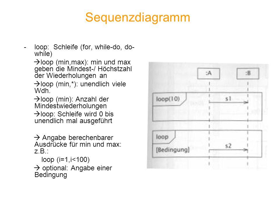 Sequenzdiagramm -loop: Schleife (for, while-do, do- while) loop (min,max): min und max geben die Mindest-/ Höchstzahl der Wiederholungen an loop (min,*): unendlich viele Wdh.