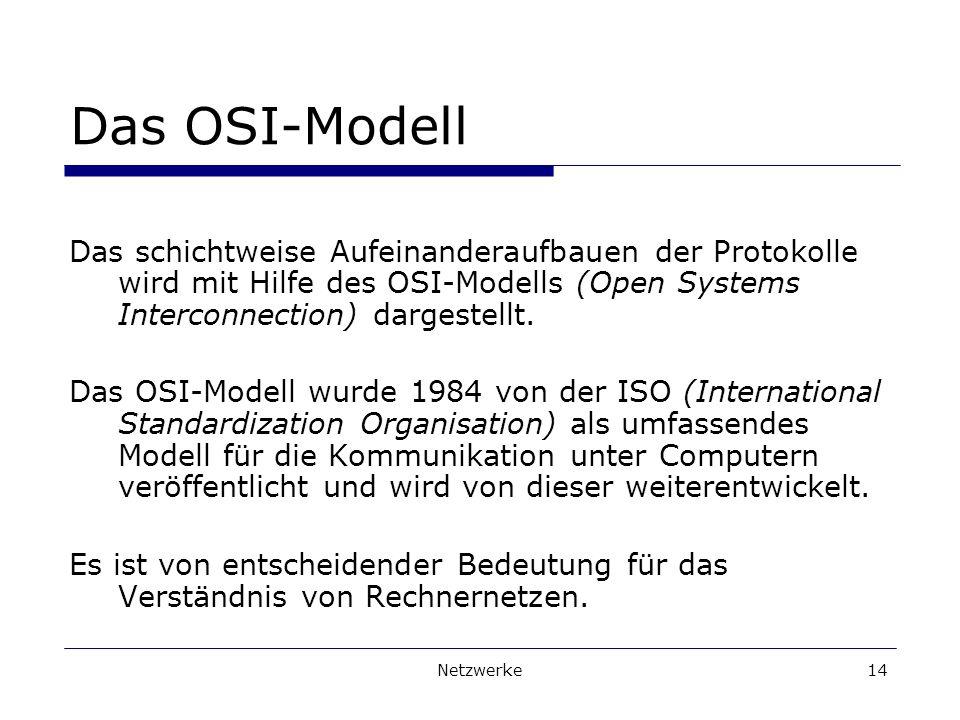 Netzwerke14 Das OSI-Modell Das schichtweise Aufeinanderaufbauen der Protokolle wird mit Hilfe des OSI-Modells (Open Systems Interconnection) dargestellt.