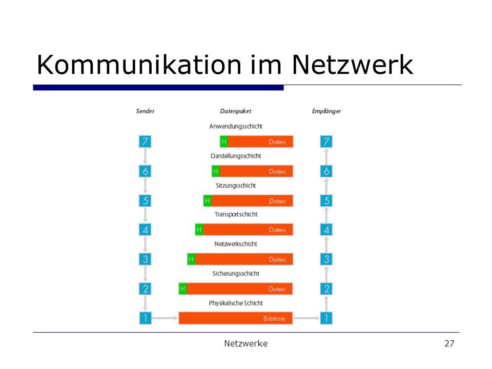 Netzwerke27 Kommunikation im Netzwerk
