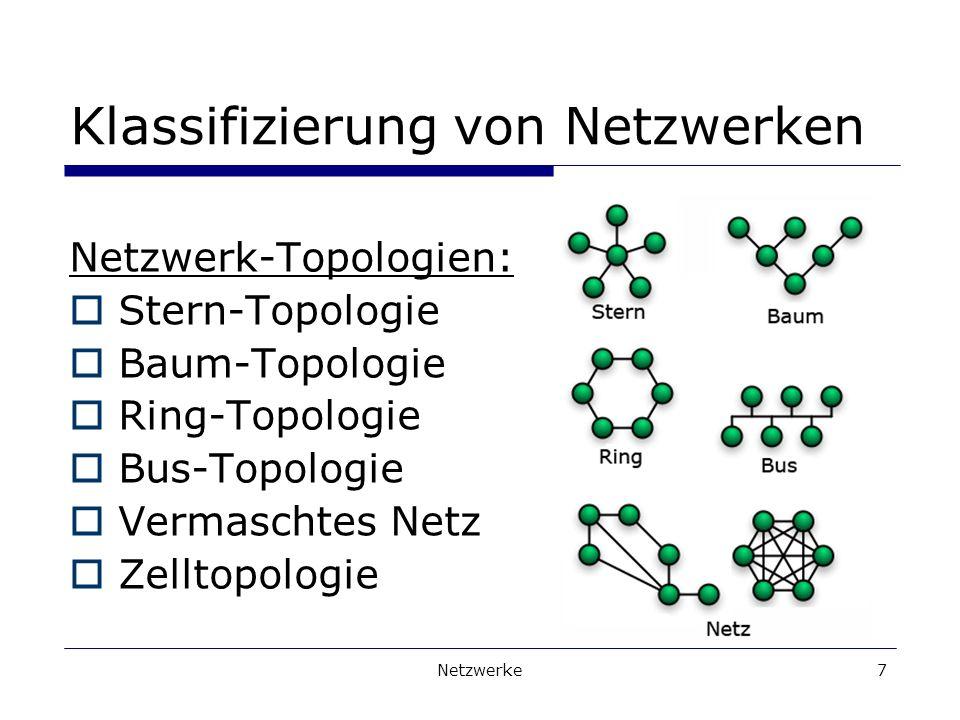 Netzwerke7 Klassifizierung von Netzwerken Netzwerk-Topologien: Stern-Topologie Baum-Topologie Ring-Topologie Bus-Topologie Vermaschtes Netz Zelltopologie