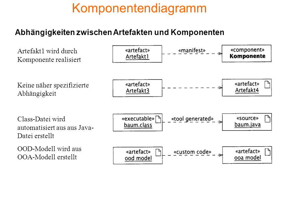 Komponentendiagramm Artefakt1 wird durch Komponente realisiert Keine näher spezifizierte Abhängigkeit Class-Datei wird automatisiert aus aus Java- Datei erstellt OOD-Modell wird aus OOA-Modell erstellt Abhängigkeiten zwischen Artefakten und Komponenten