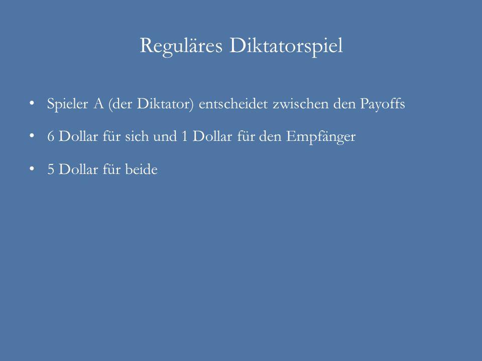 Reguläres Diktatorspiel Spieler A (der Diktator) entscheidet zwischen den Payoffs 6 Dollar für sich und 1 Dollar für den Empfänger 5 Dollar für beide