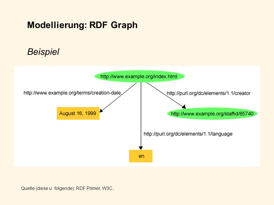 Modellierung: RDF Graph Beispiel Quelle (diese u. folgende): RDF Primer, W3C.