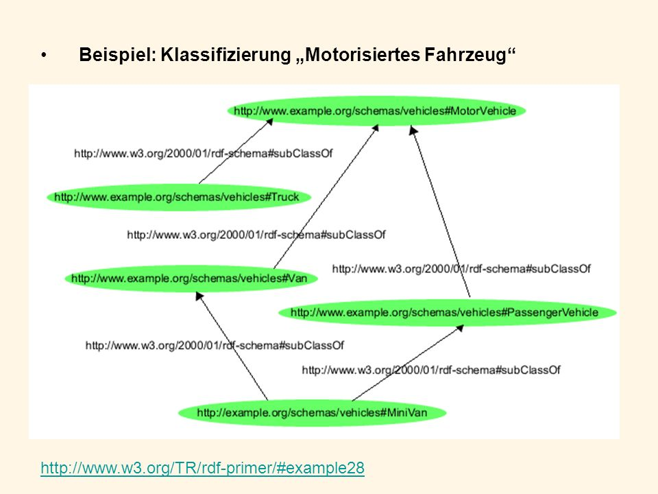 Beispiel: Klassifizierung Motorisiertes Fahrzeug http://www.w3.org/TR/rdf-primer/#example28