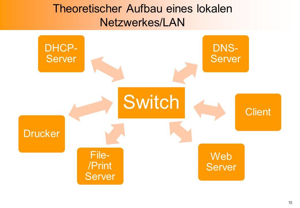 Theoretischer Aufbau eines lokalen Netzwerkes/LAN Switch DHCP- Server Drucker DNS- Server File- /Print Server Web Server Client 10