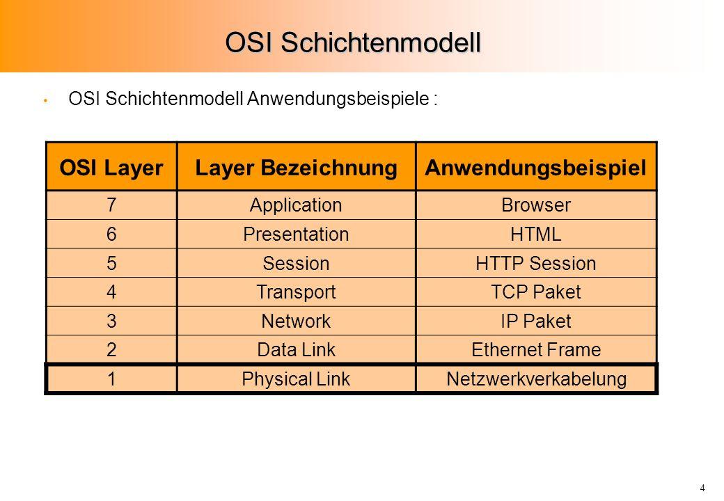 4 OSI Schichtenmodell OSI Schichtenmodell Anwendungsbeispiele : OSI LayerLayer BezeichnungAnwendungsbeispiel 7ApplicationBrowser 6PresentationHTML 5SessionHTTP Session 4TransportTCP Paket 3NetworkIP Paket 2Data LinkEthernet Frame 1Physical LinkNetzwerkverkabelung