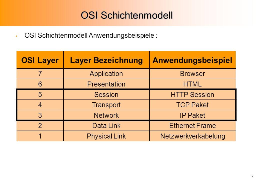 5 OSI Schichtenmodell OSI Schichtenmodell Anwendungsbeispiele : OSI LayerLayer BezeichnungAnwendungsbeispiel 7ApplicationBrowser 6PresentationHTML 5SessionHTTP Session 4TransportTCP Paket 3NetworkIP Paket 2Data LinkEthernet Frame 1Physical LinkNetzwerkverkabelung