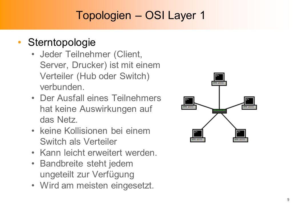 Topologien – OSI Layer 1 Sterntopologie Jeder Teilnehmer (Client, Server, Drucker) ist mit einem Verteiler (Hub oder Switch) verbunden.
