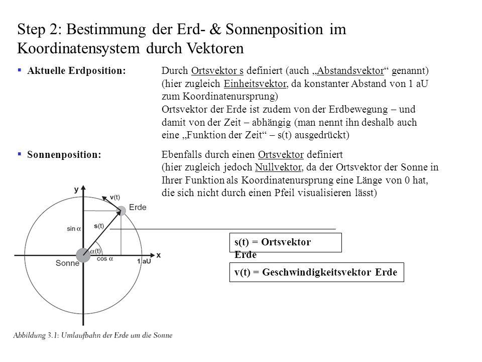 Step 2: Bestimmung der Erd- & Sonnenposition im Koordinatensystem durch Vektoren Aktuelle Erdposition:Durch Ortsvektor s definiert (auch Abstandsvekto