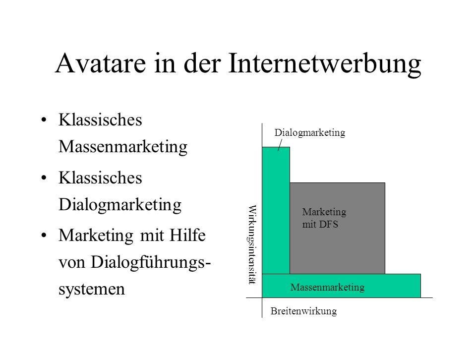 Avatare in der Internetwerbung Klassisches Massenmarketing Klassisches Dialogmarketing Marketing mit Hilfe von Dialogführungs- systemen Breitenwirkung